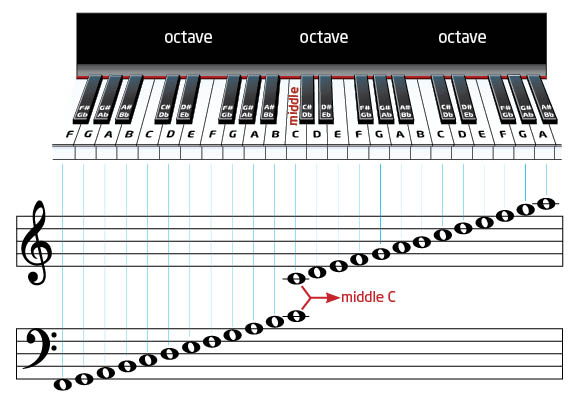 Courtesy Christopher Wingert, we can see how notes on a staff and notes on a piano match up.